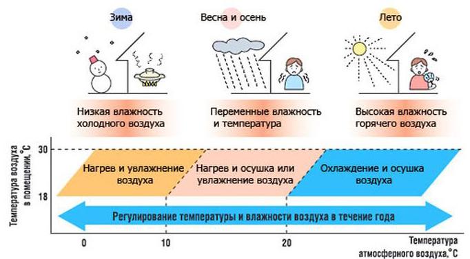 Что делать при низкой температурами воздуха